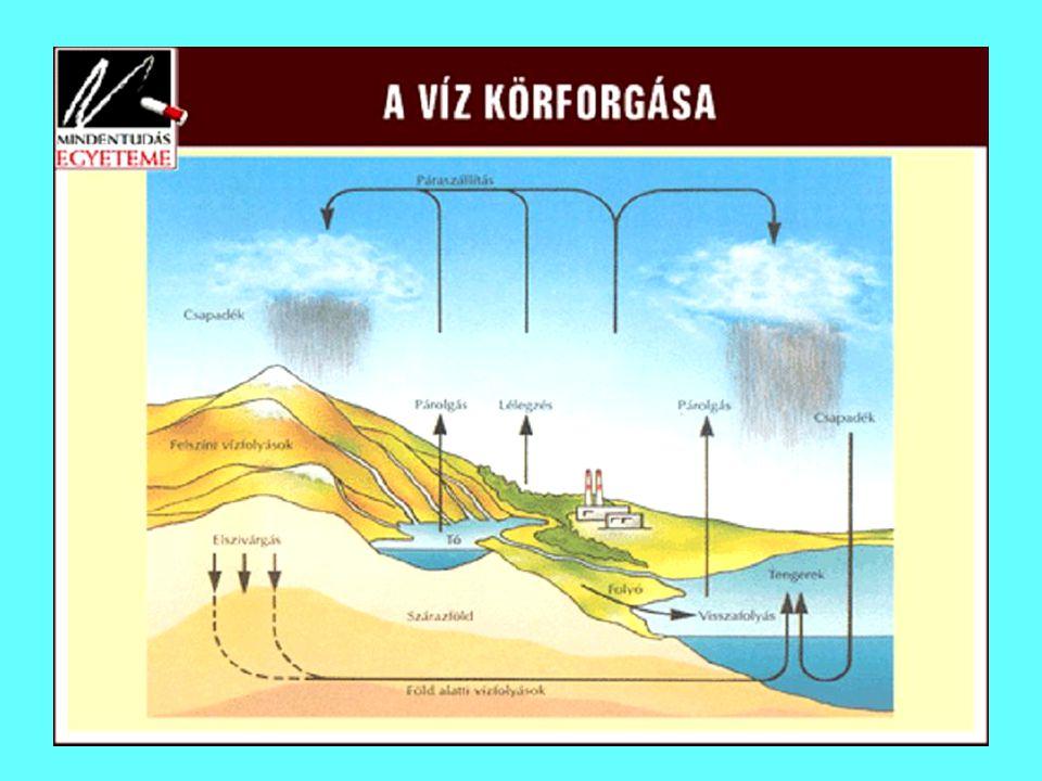 A talaj- víz mély- sége