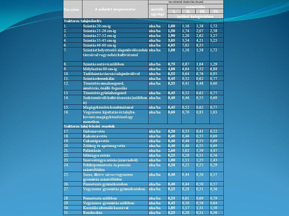 Sor-szám A művelet megnevezése Normálhektár átszámítási tényező mérték- egysége számértéke I.II.III.IV. területi kategóriában Traktoros talajművelés 1