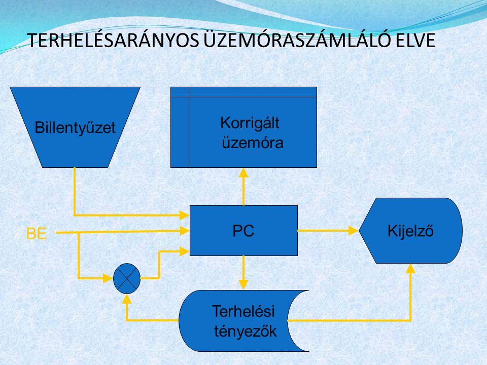 TERHELÉSARÁNYOS ÜZEMÓRASZÁMLÁLÓ ELVE Billentyűzet Korrigált üzemóra PC Terhelési tényezők Kijelző BE