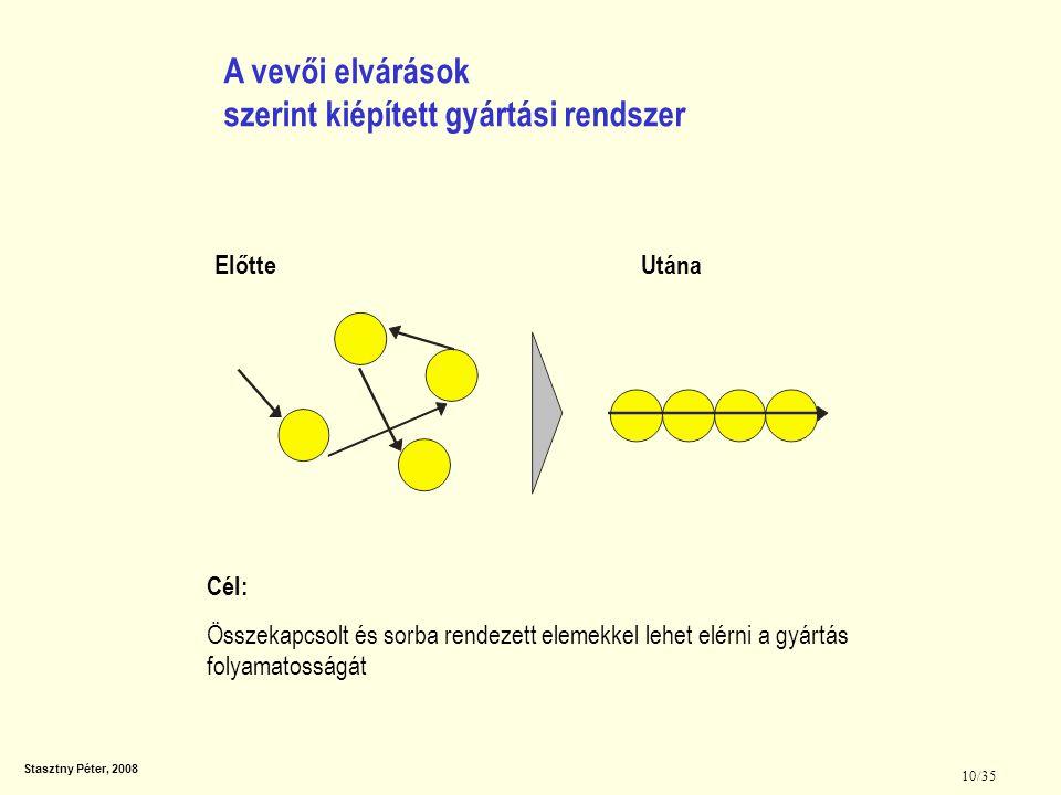 Stasztny Péter, 2008 10/35 Cél: Összekapcsolt és sorba rendezett elemekkel lehet elérni a gyártás folyamatosságát A vevői elvárások szerint kiépített