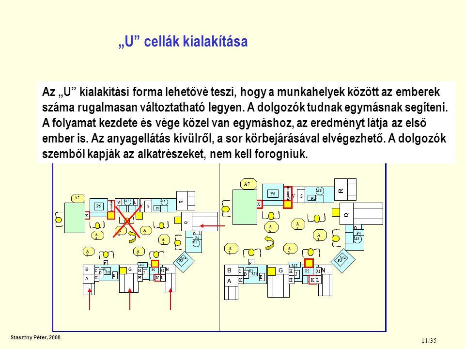 """Stasztny Péter, 2008 11/35 """"U"""" cellák kialakítása Az """"U"""" kialakítási forma lehetővé teszi, hogy a munkahelyek között az emberek száma rugalmasan válto"""