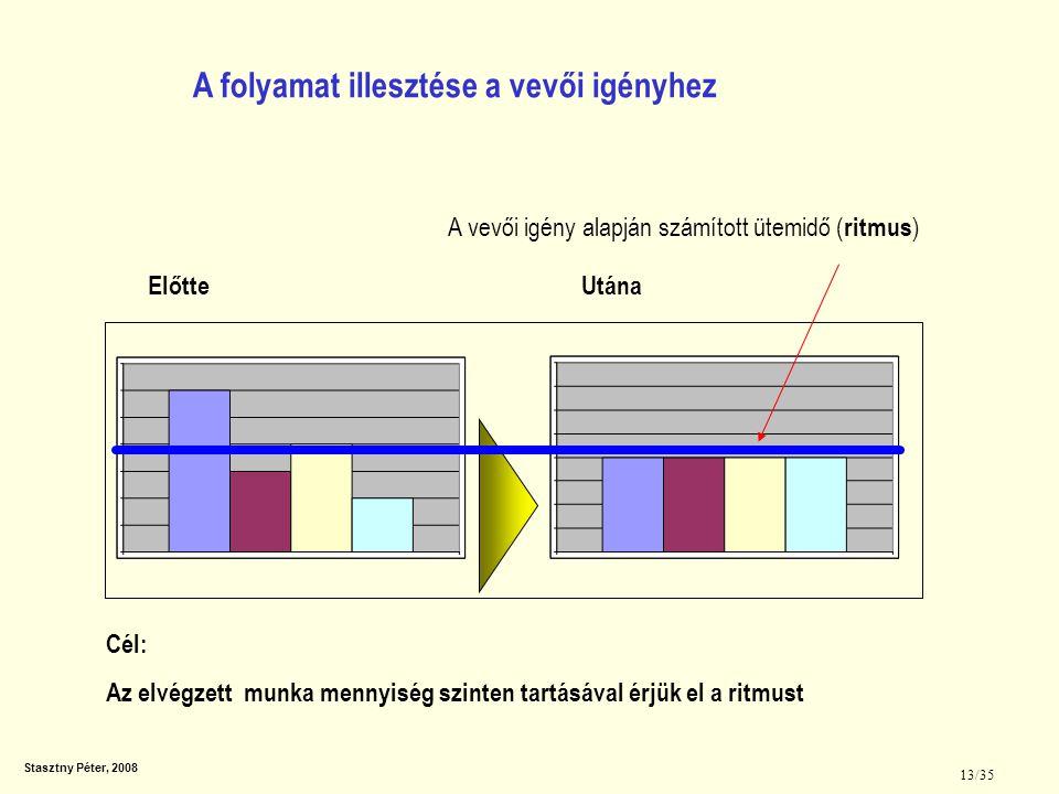 Stasztny Péter, 2008 13/35 A folyamat illesztése a vevői igényhez Cél: Az elvégzett munka mennyiség szinten tartásával érjük el a ritmust A vevői igén