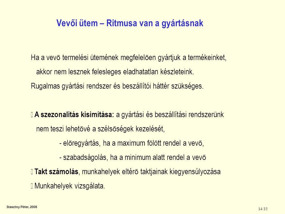 Stasztny Péter, 2008 14/35 Ha a vev ő termelési ütemének megfelel ő en gyártjuk a termékeinket, akkor nem lesznek felesleges eladhatatlan készleteink.