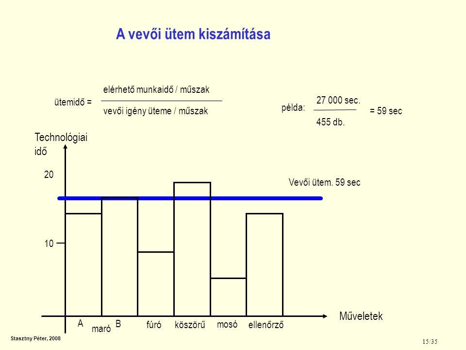 Stasztny Péter, 2008 15/35 20 10 Vevői ütem. 59 sec A B maró fúróköszörű mosó ellenőrző A vevői ütem kiszámítása Műveletek Technológiai idő ütemidő =