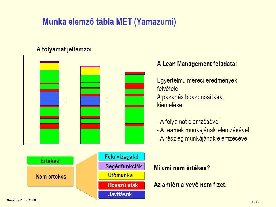Stasztny Péter, 2008 16/35 Munka elemző tábla MET (Yamazumi) A folyamat jellemzői A Lean Management feladata: Egyértelmű mérési eredmények felvétele A
