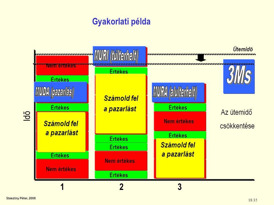 Stasztny Péter, 2008 19/35 1 Mozgatás 2 Megfogás és elengedés 3 Beállítás 4 Várás és tartás 5 Lebontás (kivétel a készülékből) 6 Összeillesztés 7 Szellemi tevékenységek 8 Általános megjegyzések A munkahely kialakítási veszteségek csökkentése Konkrét munkahely elemzése: A munkahelyek közötti műveletelem csomagok átadhatóságának elemzése, az új ciklus idő kialakítása, a kapott új művelet elem sorok véleményeztetése majd betanítása a dol- gozókkal közösen, az elért tényadatok visszamérése, a szükséges korrekciók elvégzése.