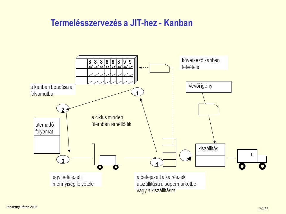 Stasztny Péter, 2008 20/35 Termelésszervezés a JIT-hez - Kanban 8 00 8 10 8 20 8 30 8 40 8 50 9 10 9 00 ütemadó folyamat 4 321 kiszállítás Vevői igény