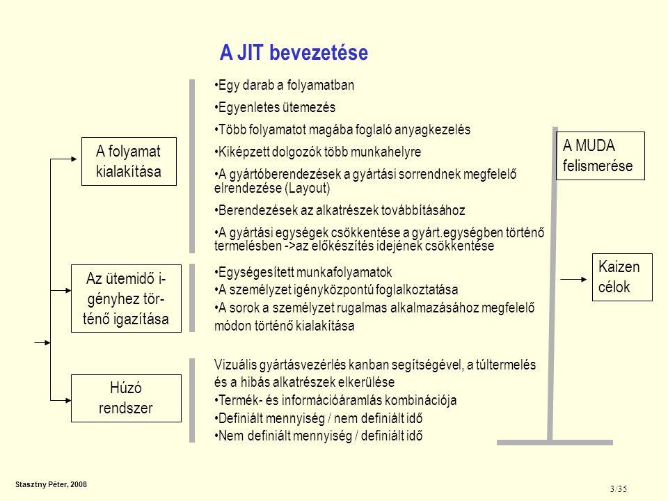 Stasztny Péter, 2008 3/35 A JIT bevezetése A folyamat kialakítása Az ütemidő i- gényhez tör- ténő igazítása Húzó rendszer Egy darab a folyamatban Egye