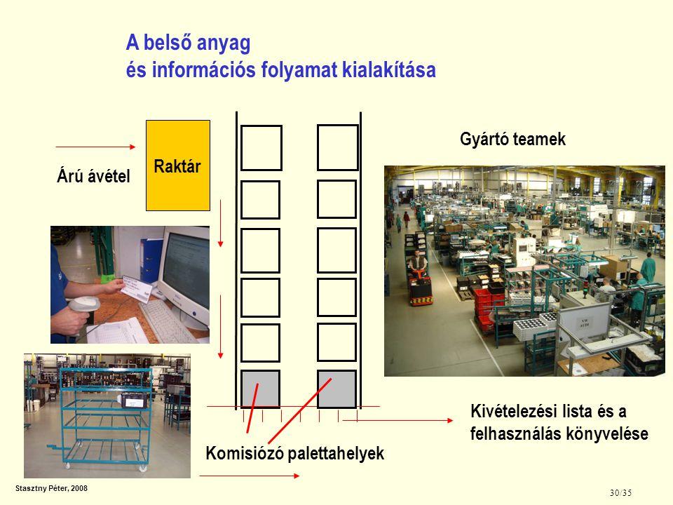 Stasztny Péter, 2008 31/35 Az anyagfolyam és a szükséges eszközök tervezése, kialakítása Anyagtovábbító kocsik tervezése Tárolási helyek kialakítása, sínek a rendezett tárolásához