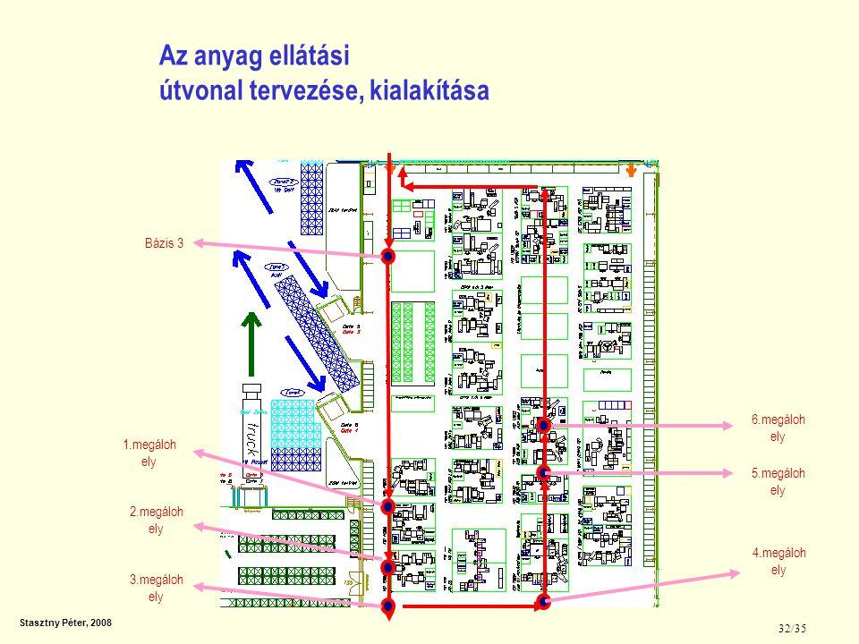 Stasztny Péter, 2008 32/35 Az anyag ellátási útvonal tervezése, kialakítása 1.megáloh ely Bázis 3 2.megáloh ely 3.megáloh ely 4.megáloh ely 5.megáloh
