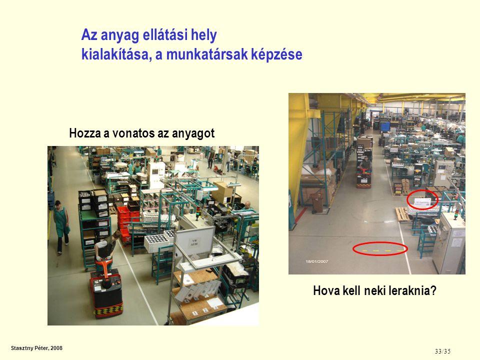 """Stasztny Péter, 2008 34/35 A JIT vizuálisan kimutatja, hogy hogyan kell a termelésnek működnie """"Éppen időben módszer = Az jó típusú alkatrésznek Az elvárt minőségben A kívánt időpontban Szükséges mennyiségben A felhasználási helyen Kell lennie."""