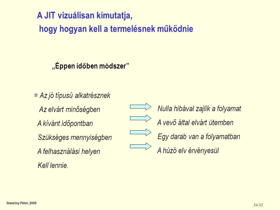 """Stasztny Péter, 2008 34/35 A JIT vizuálisan kimutatja, hogy hogyan kell a termelésnek működnie """"Éppen időben módszer"""" = Az jó típusú alkatrésznek Az e"""