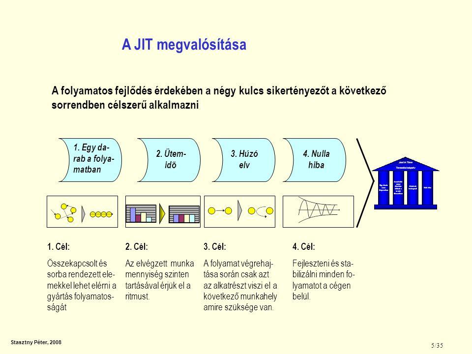 Stasztny Péter, 2008 5/35 A folyamatos fejlődés érdekében a négy kulcs sikertényezőt a következő sorrendben célszerű alkalmazni 4. Nulla hiba 3. Húzó
