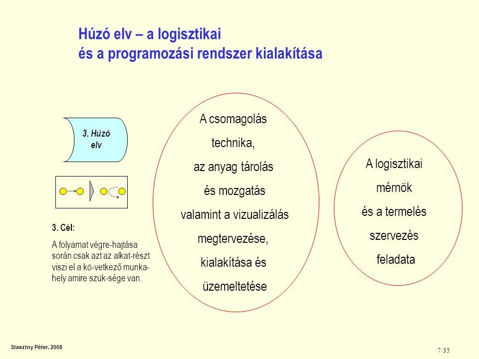 Stasztny Péter, 2008 7/35 3. Húzó elv 3. Cél: A folyamat végre-hajtása során csak azt az alkat-részt viszi el a kö-vetkező munka- hely amire szük-sége