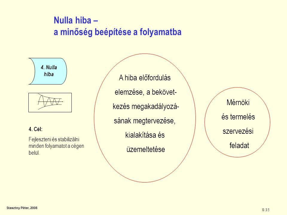 Stasztny Péter, 2008 8/35 4. Nulla hiba 4. Cél: Fejleszteni és stabilizálni minden folyamatot a cégen belül. Nulla hiba – a minőség beépítése a folyam
