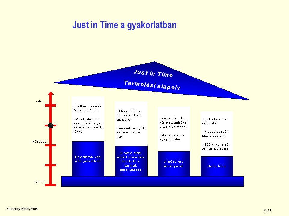Stasztny Péter, 2008 10/35 Cél: Összekapcsolt és sorba rendezett elemekkel lehet elérni a gyártás folyamatosságát A vevői elvárások szerint kiépített gyártási rendszer ElőtteUtána