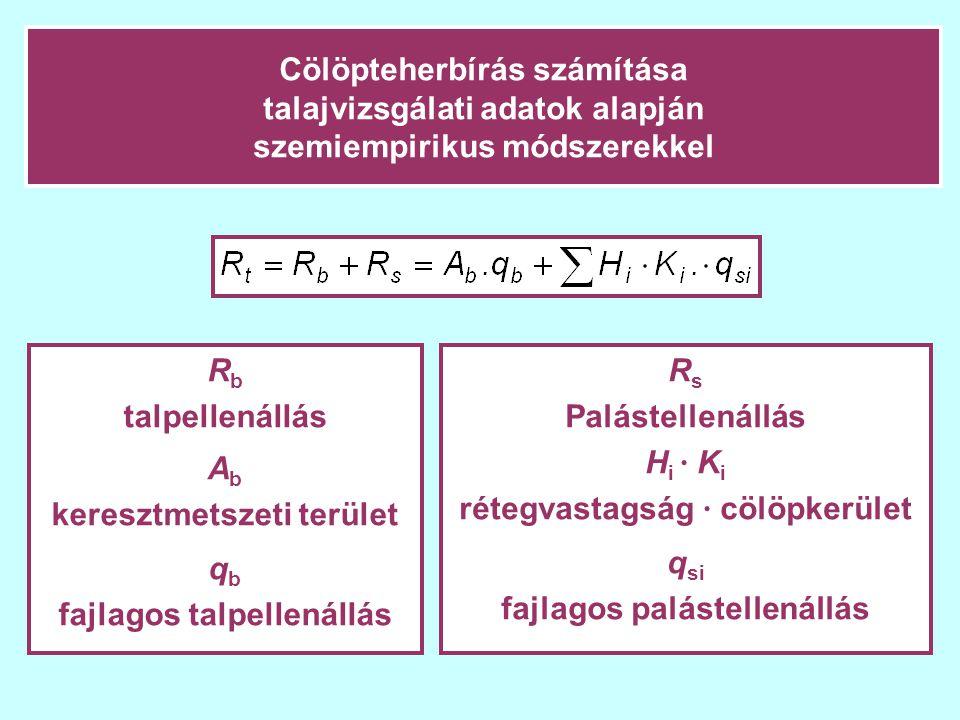 Cölöpteherbírás számítása talajvizsgálati adatok alapján szemiempirikus módszerekkel R b talpellenállás A b keresztmetszeti terület q b fajlagos talpe