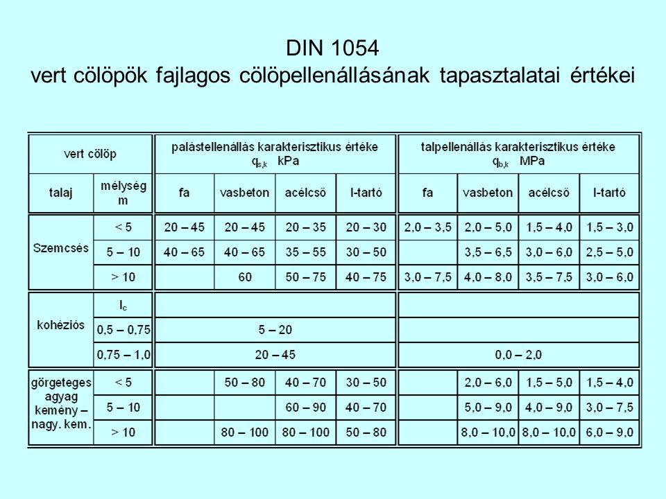DIN 1054 vert cölöpök fajlagos cölöpellenállásának tapasztalatai értékei