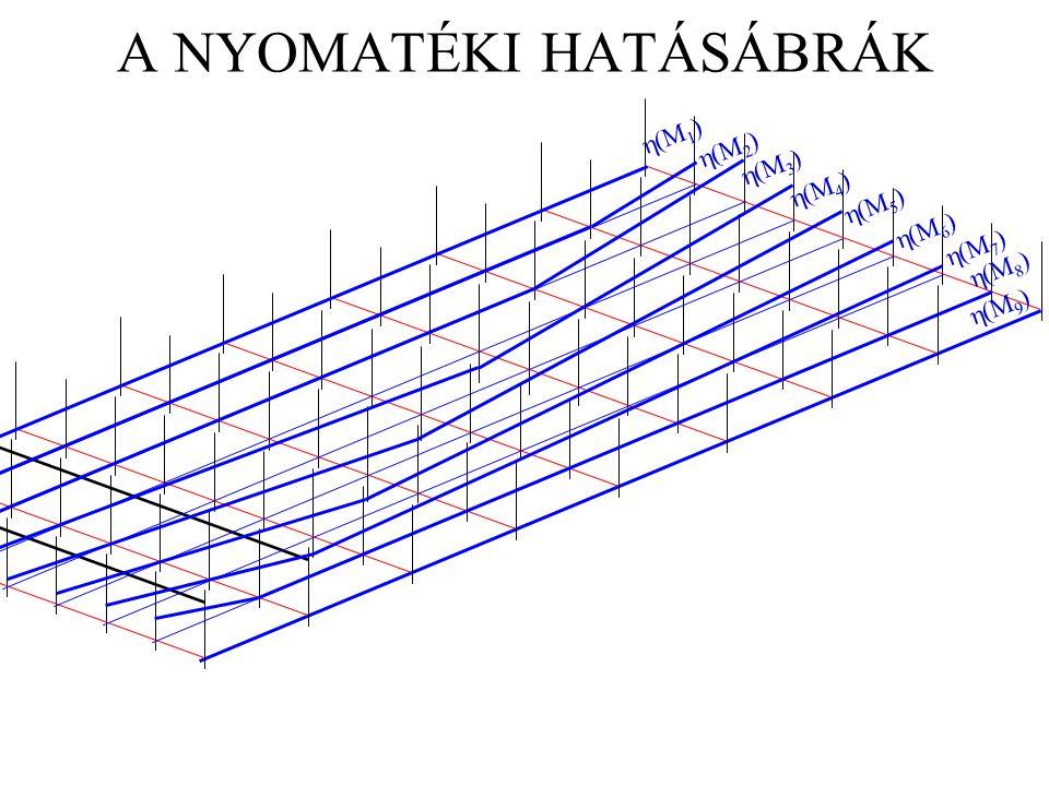 A NYOMATÉKI HATÁSÁBRÁK  (M 1 )  (M 2 )  (M 3 )  (M 5 )  (M 6 )  (M 7 )  (M 8 )  (M 4 )  (M 9 )