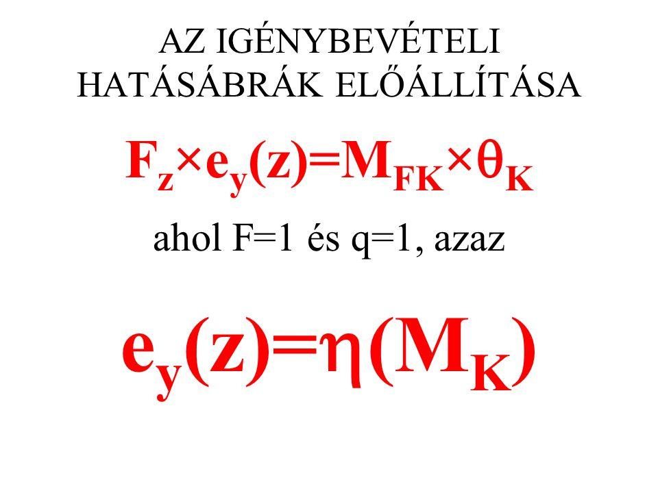 AZ IGÉNYBEVÉTELI HATÁSÁBRÁK ELŐÁLLÍTÁSA F z ×e y (z)=M FK ×  K ahol F=1 és q=1, azaz e y (z)=  (M K )