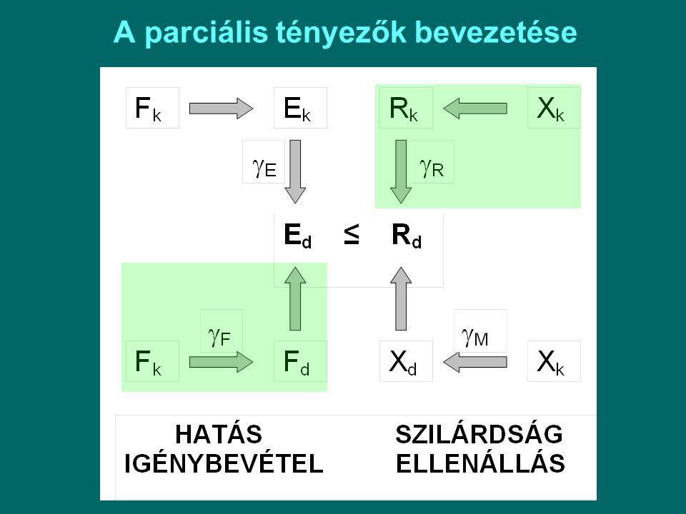 A parciális tényezők bevezetése