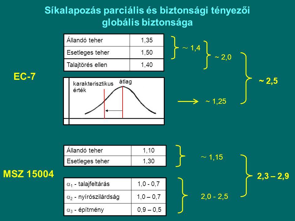 Síkalapozás parciális és biztonsági tényezői globális biztonsága Állandó teher1,35 Esetleges teher1,50 Talajtörés ellen1,40 ~ 1,4 ~ 2,0 EC-7 ~ 1,25 átlag karakterisztikus érték MSZ 15004 Állandó teher1,10 Esetleges teher1,30 ~ 1,15 ~ 2,5 2,0 - 2,5 2,3 – 2,9  1 - talajfeltárás 1,0 - 0,7  2 - nyírószilárdság 1,0 – 0,7  3 - építmény 0,9 – 0,5