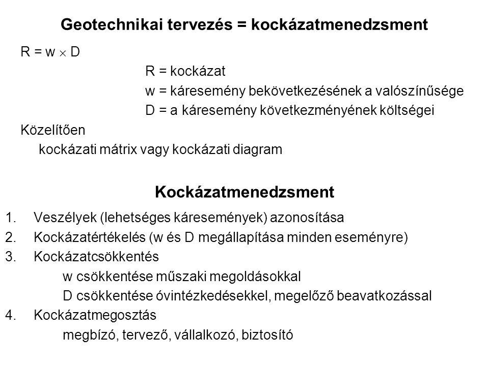 Geotechnikai tervezés = kockázatmenedzsment Kockázatmenedzsment 1.Veszélyek (lehetséges káresemények) azonosítása 2.Kockázatértékelés (w és D megállapítása minden eseményre) 3.Kockázatcsökkentés w csökkentése műszaki megoldásokkal D csökkentése óvintézkedésekkel, megelőző beavatkozással 4.Kockázatmegosztás megbízó, tervező, vállalkozó, biztosító R = w  D R = kockázat w = káresemény bekövetkezésének a valószínűsége D = a káresemény következményének költségei Közelítően kockázati mátrix vagy kockázati diagram