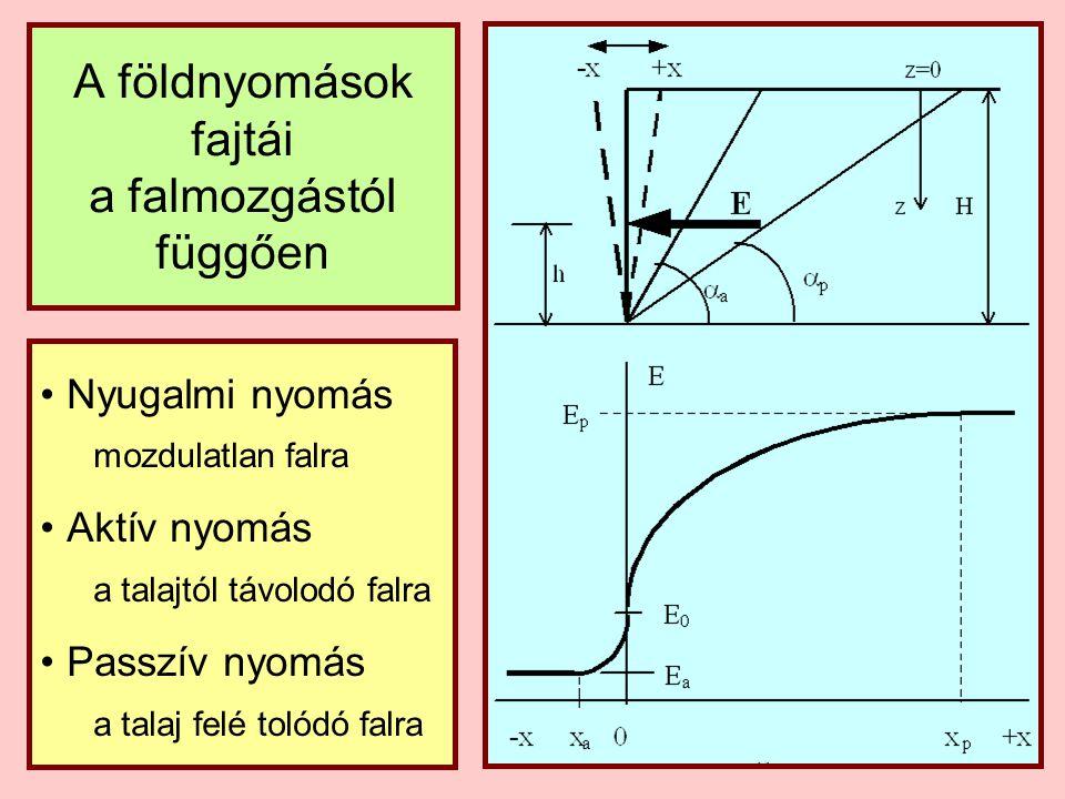 Földnyomási jellemzők állapot aktív passzív határelmozdulás x a  0,003 ∙ H x p  0,2 ∙ H csúszólaphajlás  a  45 +  / 2  p  45 –  / 2 földnyomás nagysága E a  0,5.