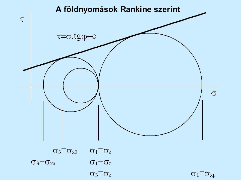 Rankine-féle földnyomások Nyugalmi állapot  z =  1  x =  3  x =  x0  z.K 0 K 0 =(1-sin  ).