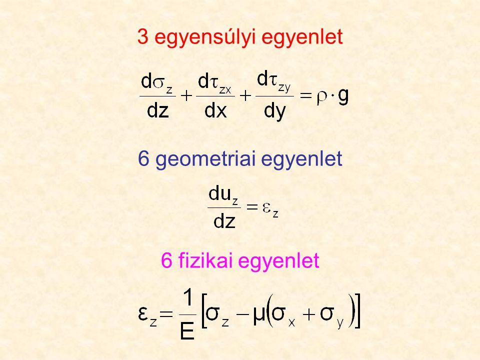 Hagyományos talajmechanikai analízis alapjai A differenciál-egyenletrendszer megoldása egyszerűbb peremfeltételekre és anyagmodellekre megtalálható (pl.
