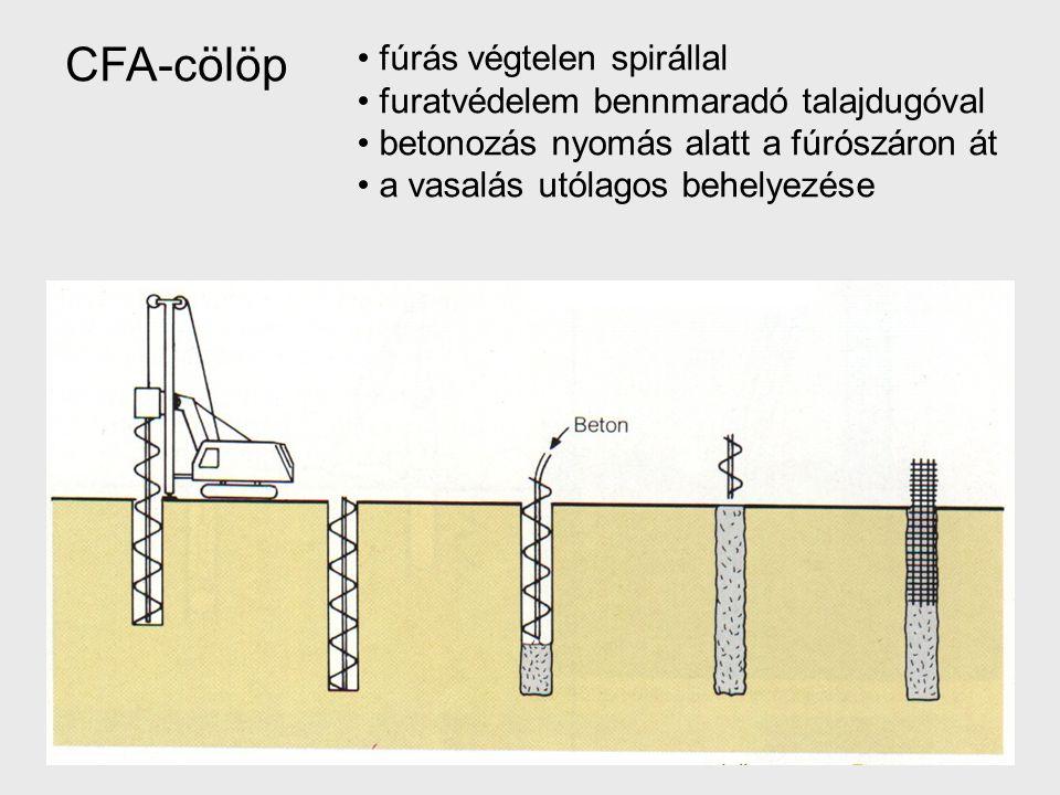 fúrás végtelen spirállal furatvédelem bennmaradó talajdugóval betonozás nyomás alatt a fúrószáron át a vasalás utólagos behelyezése CFA-cölöp