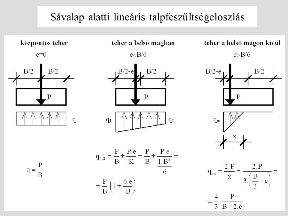 Sávalap alatti lineáris talpfeszültségeloszlás