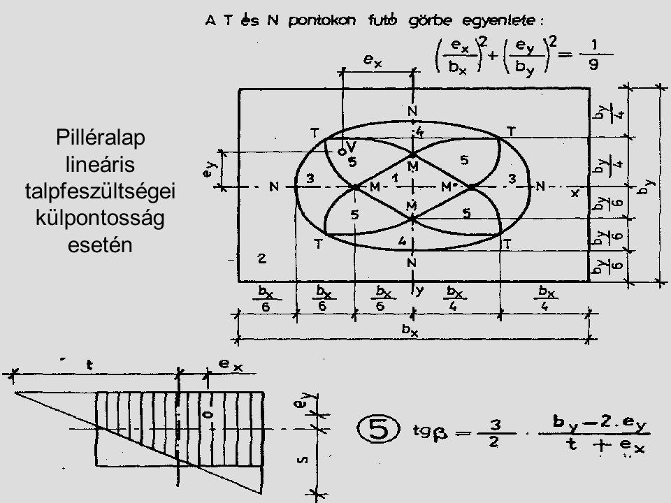 Pilléralap lineáris talpfeszültségei külpontosság esetén