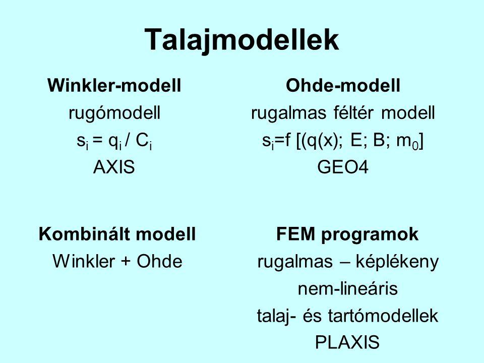 Talajmodellek Winkler-modell rugómodell s i = q i / C i AXIS Ohde-modell rugalmas féltér modell s i =f [(q(x); E; B; m 0 ] GEO4 Kombinált modell Winkl