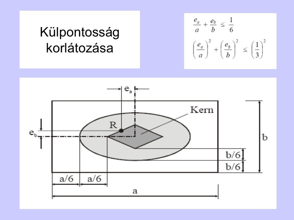 Hajlékony alapok méretezésének alapelve az alaptest N db a hosszúságú részre osztása egy részen állandó talpfeszültség ismeretlen N db talpfeszültségérték