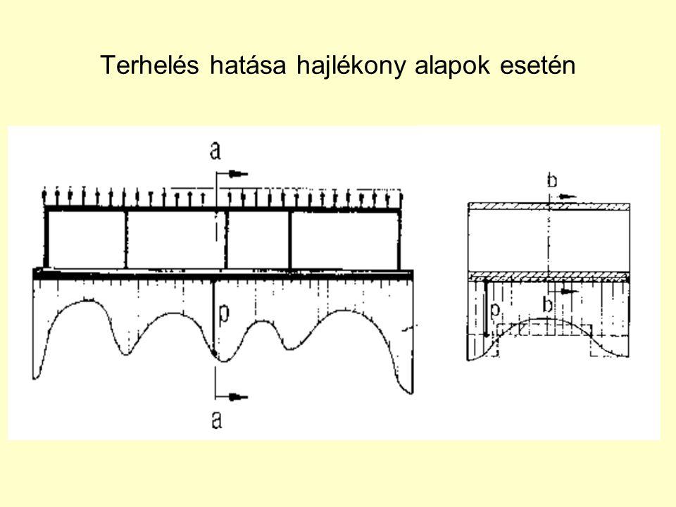 Talajmodellek Winkler-modell rugómodell s i = q i / C i AXIS Ohde-modell rugalmas féltér modell s i =f [(q(x); E; B; m 0 ] GEO4 Kombinált modell Winkler + Ohde FEM programok rugalmas – képlékeny nem-lineáris talaj- és tartómodellek PLAXIS