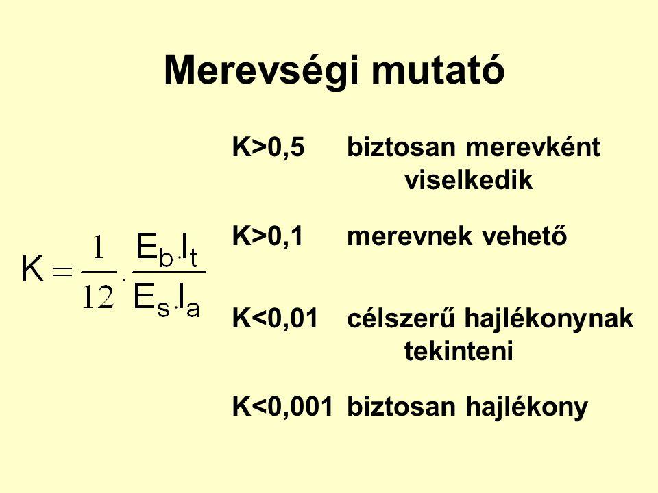 Ágyazási tényező meghatározása C i = q i / s i A.Pontos, illetve pontosított süllyedésszámítással talpfeszültség-eloszlás felvétele a terhek eloszlása alapján – q 1 (x,y) feszültségszámítás Steinbrenner szerint kellő számú pontra –  zi1 határmélységek meghatározása– m 0i1 fajlagos alakváltozások számítása és összegzése –s i1 ágyazási tényezők számítása–C i1 talpfeszültség-eloszlás számítása talaj-szerkezet kölcsön- hatásának analízise alapján az előbbi C i1 -értékekkel –q 2 (x,y) az előbbiek ismétlése míg a kiindulási és az újraszámított talpfeszültség közel azonos nem lesz –q i+1 (x,y)  q i (x,y)