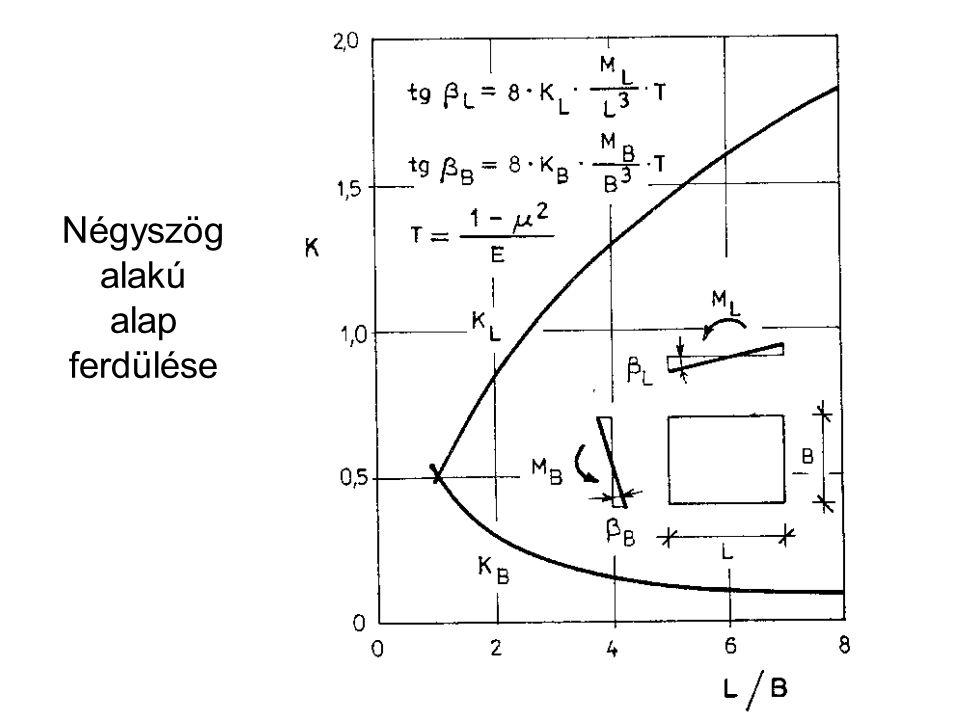 Négyszög alakú alap ferdülése