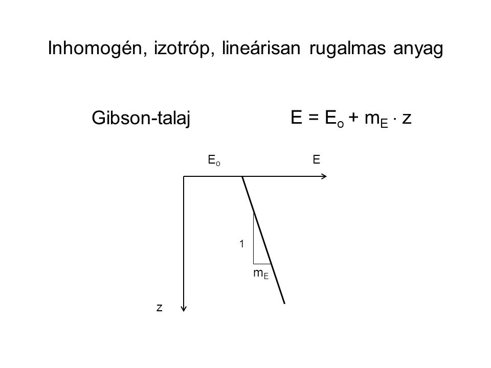 Gibson-talaj E = E o + m E  z E z EoEo 1 mEmE Inhomogén, izotróp, lineárisan rugalmas anyag