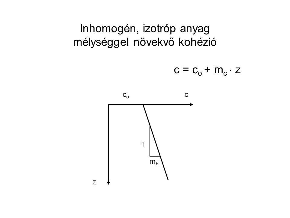 c = c o + m c  z c z coco 1 mEmE Inhomogén, izotróp anyag mélységgel növekvő kohézió