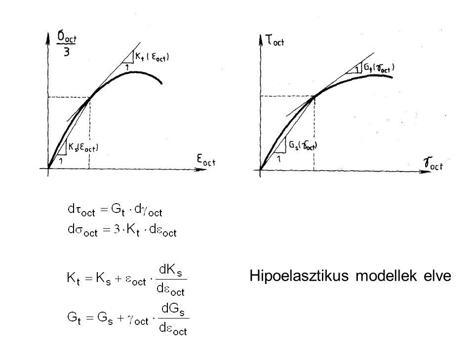 Hipoelasztikus modellek elve