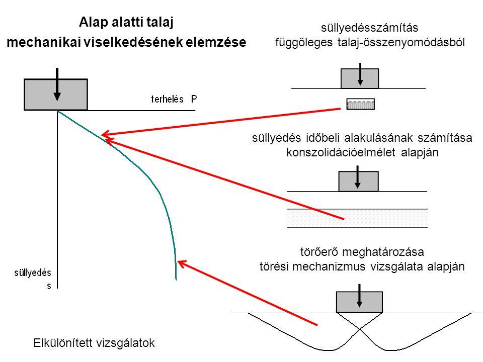 Alap alatti talaj mechanikai viselkedésének elemzése süllyedésszámítás függőleges talaj-összenyomódásból törőerő meghatározása törési mechanizmus vizsgálata alapján Elkülönített vizsgálatok süllyedés időbeli alakulásának számítása konszolidációelmélet alapján
