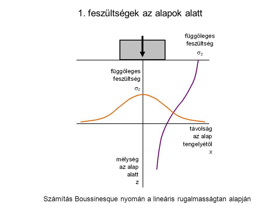 1. feszültségek az alapok alatt Számítás Boussinesque nyomán a lineáris rugalmasságtan alapján