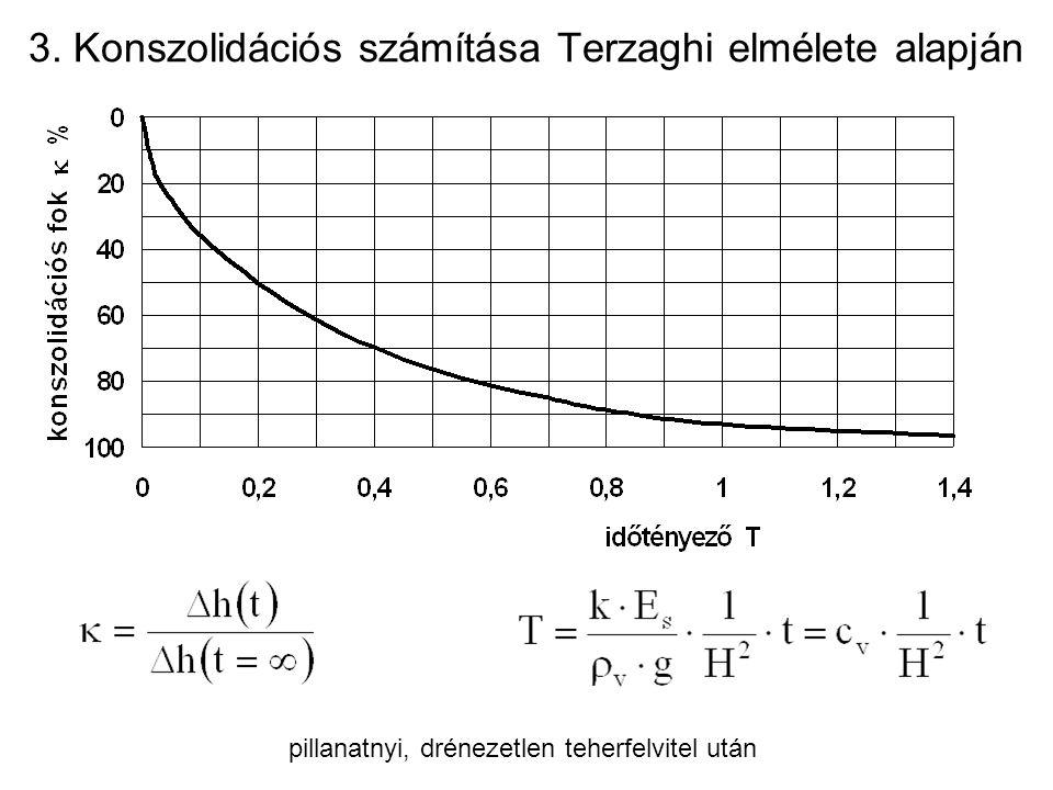 3. Konszolidációs számítása Terzaghi elmélete alapján pillanatnyi, drénezetlen teherfelvitel után