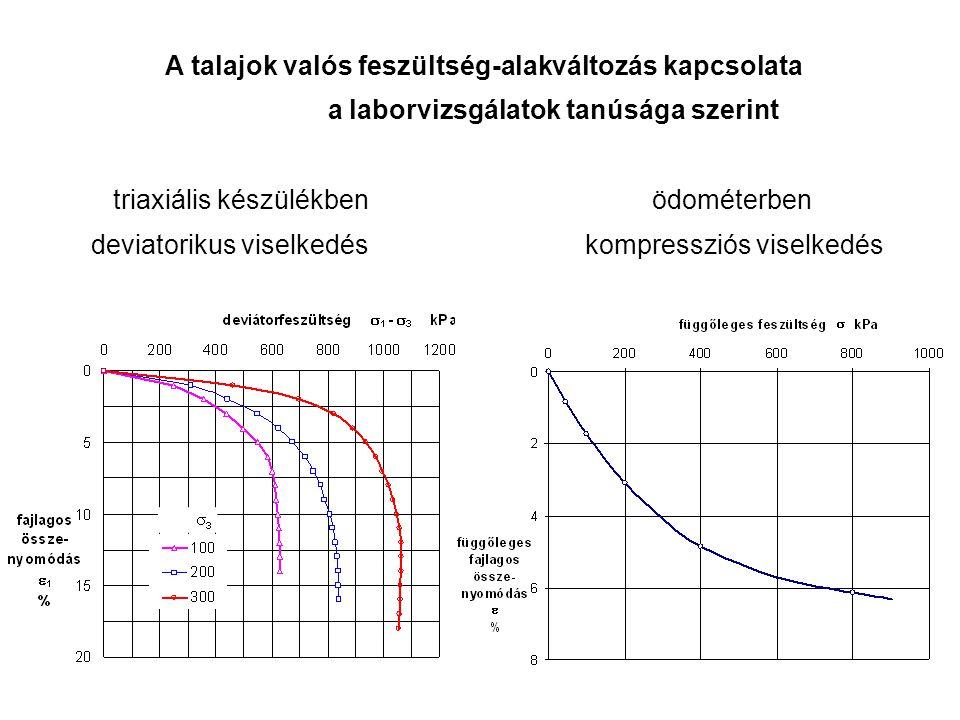 A talajok valós feszültség-alakváltozás kapcsolata a laborvizsgálatok tanúsága szerint triaxiális készülékben ödométerben deviatorikus viselkedés kompressziós viselkedés