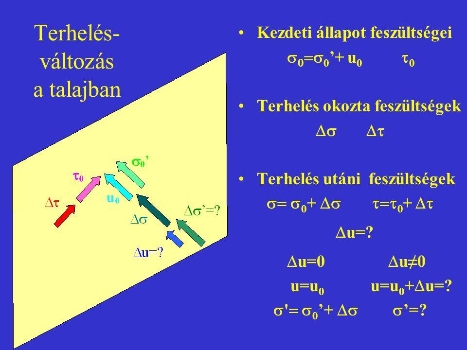 Terhelés- változás a talajban Kezdeti állapot feszültségei    0 '+ u 0  0 Terhelés okozta feszültségek  Terhelés utáni feszültségek