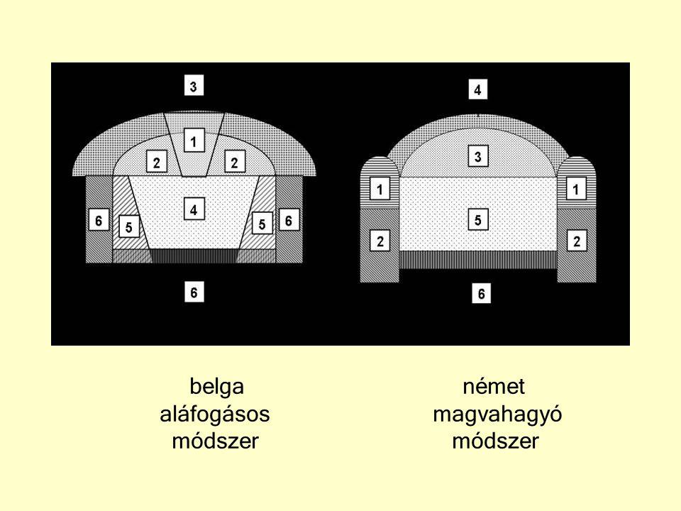 A NÖT alapelvei A kőzet bevonása a teherbírásba A kőzet óvás a fejtés során A főte feletti kőzetfellazulás elkerülése A szükséges alakváltozások megengedése A megtámasztások beépítésének időbeli ütemezése A hézagmentes csatlakozás a kőzethez Mozgásmérések a terv ellenőrzéséhez Vékonyfalú falazat építése Falazaterősítés vasalással, acélívekkel és horgonyokkal A gyors alsó zárás Kevés feszültségátrendeződést okozó technológia Kétrétegű falak megosztott teherviselése Víznyomások csökkentése drénezéssel