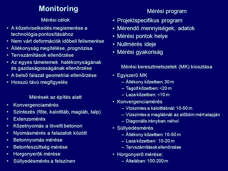 Monitoring Mérési program Projektspecifikus program Mérendő mennyiségek, adatok Mérési pontok helye Nullmérés ideje Mérési gyakoriság Mérési célok A k