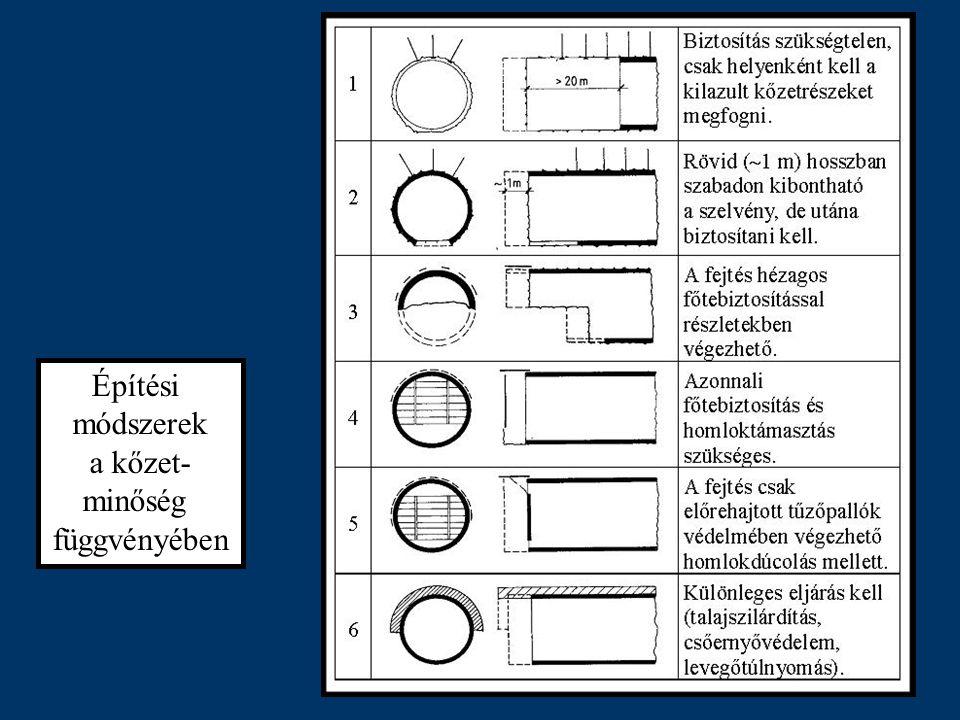 Lövellt beton technológia Száraz eljárás –A kompresszorral bepumpált száraz betonkeverék és a víz a szóró- pisztolyban találkozik.