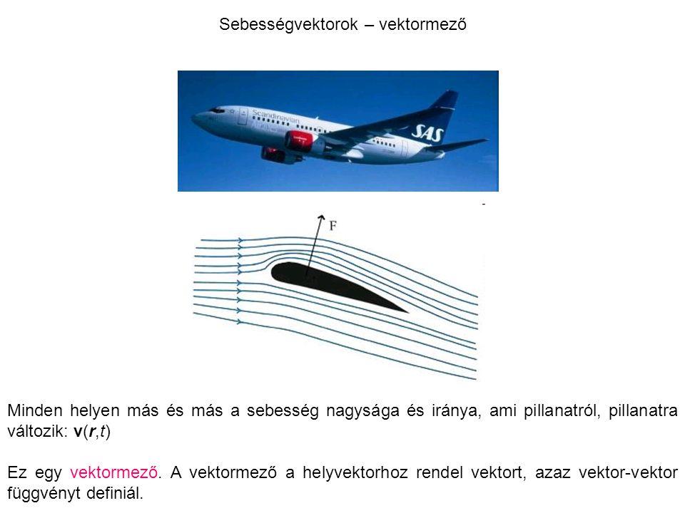 Sebességvektorok – vektormező Minden helyen más és más a sebesség nagysága és iránya, ami pillanatról, pillanatra változik: v(r,t) Ez egy vektormező.
